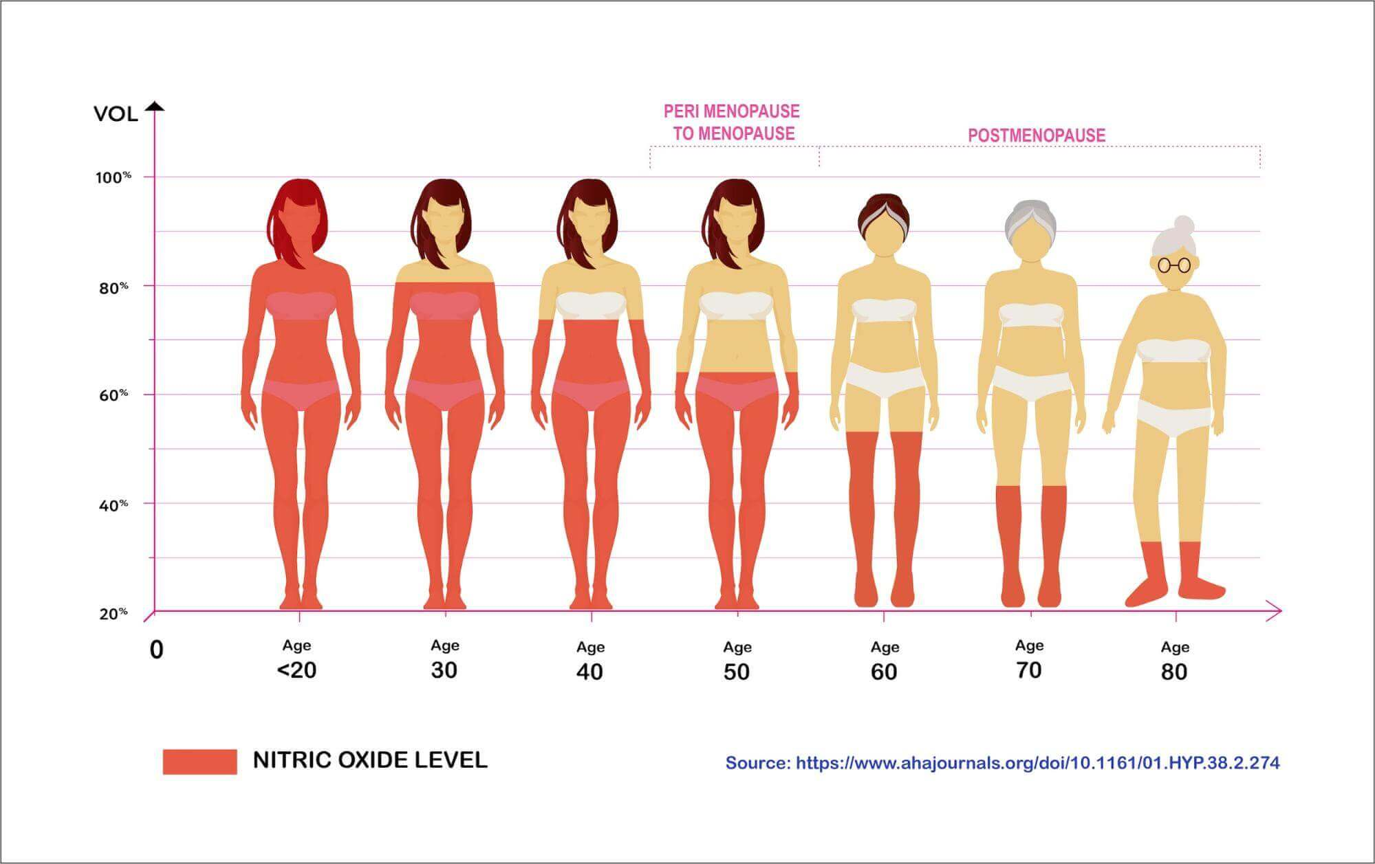 graph image showing women losing sexual pleasure by age